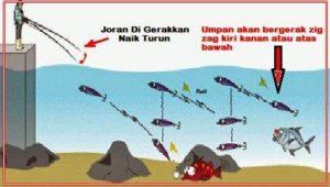 Teknik Mancing dengan Rapala untuk Target Segala Ikan